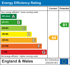 Energy rating for Stanmore Road, Burley, LS4 2RU