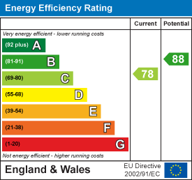 Energy rating for Burley Lodge Road, Hyde Park, LS6 1QP