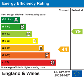 Energy rating for Cliff Mount, Woodhouse, LS6 2HP