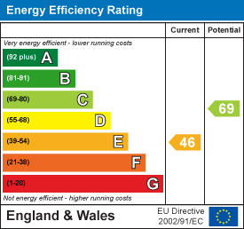 Energy rating for Moorland Road, Hyde Park, LS6 1AL