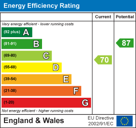 Energy rating for Knowle Avenue, Burley, LS4 2PQ